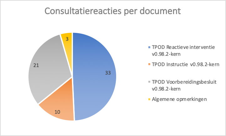 taartmodel reacties per document